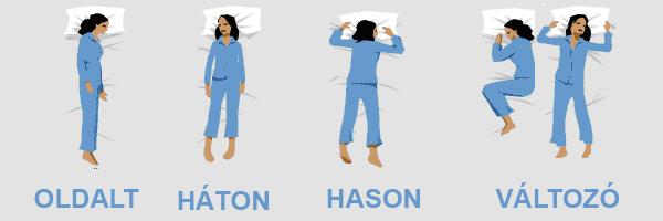 levital alvási pozíciók